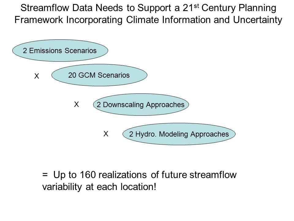 Streamflow Data Needs to Support a 21 st Century Planning Framework Incorporating Climate Information and Uncertainty 2 Emissions Scenarios 20 GCM Scenarios 2 Downscaling Approaches X X 2 Hydro.
