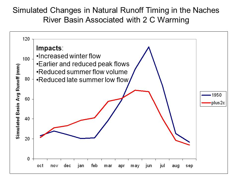Simulated Changes in Natural Runoff Timing in the Naches River Basin Associated with 2 C Warming Impacts: Increased winter flow Earlier and reduced peak flows Reduced summer flow volume Reduced late summer low flow