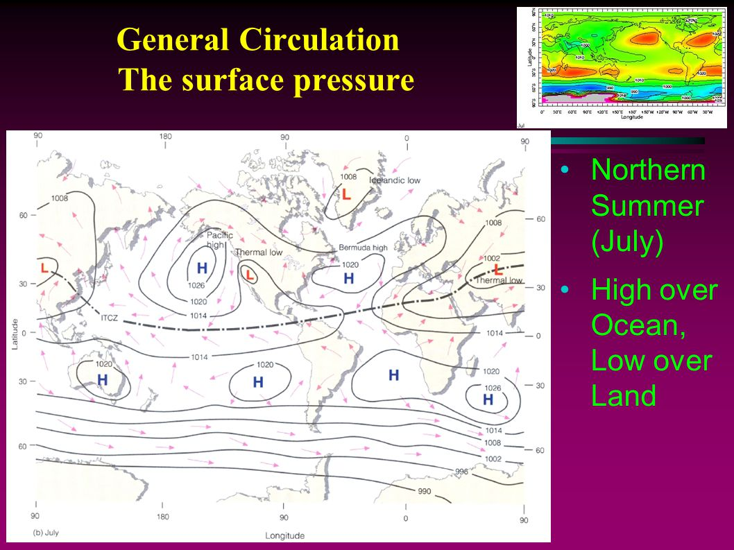 General Circulation The surface pressure Northern Summer (July) High over Ocean, Low over Land