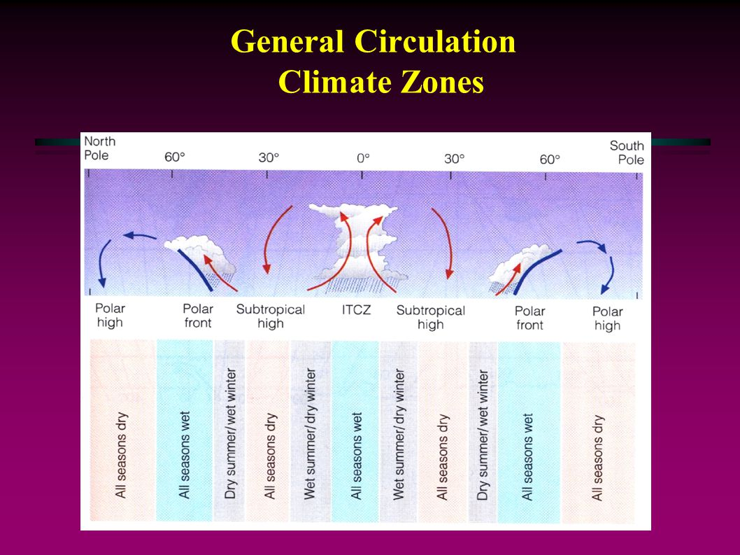 General Circulation Climate Zones What will the Coriolis force do.