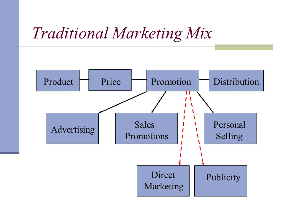 Traditional Marketing Mix ProductPricePromotionDistribution Direct Marketing Publicity Advertising Personal Selling Sales Promotions