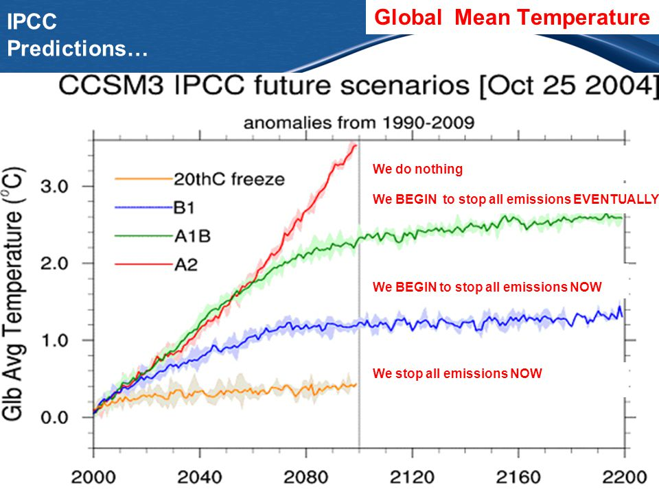 IPCC Predictions… Atmospheric CO 2 concentration