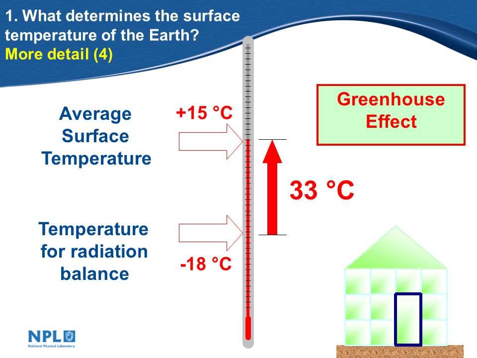 A Question and an Answer What is the average temperature of the Earth.