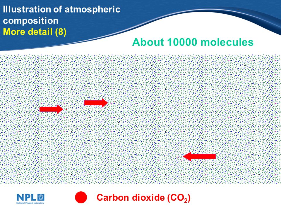 Illustration of atmospheric composition More detail (7) About 1200 molecules Water(H 2 O)