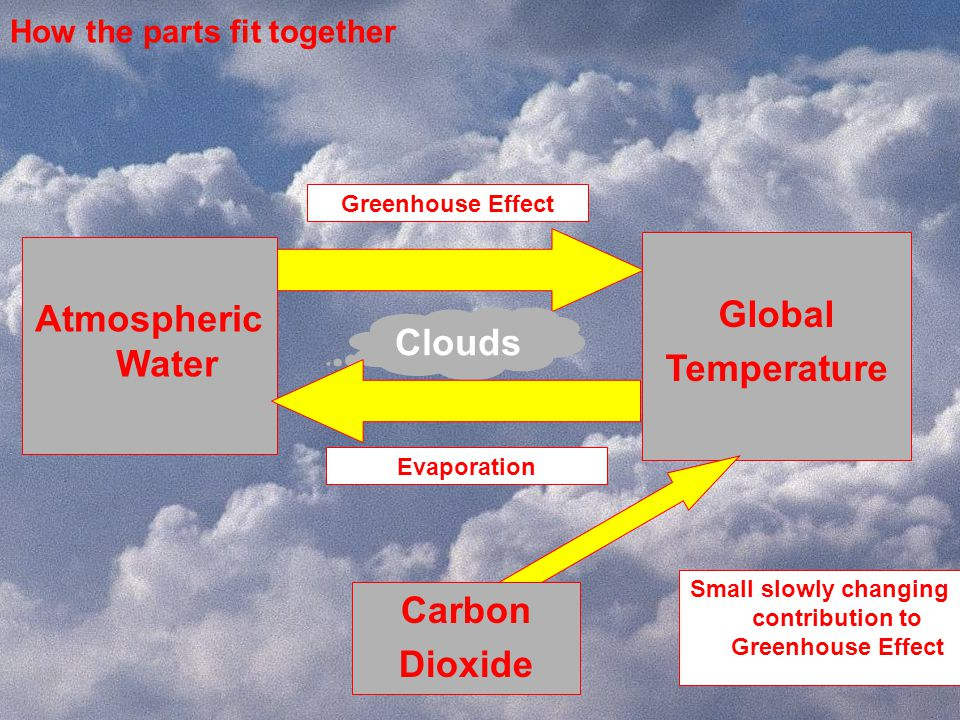 Answer Residence time Excess H 2 O in the atmosphere causes rain within a few days Excess CO 2 in the atmosphere takes a few hundred years to remove Photo Credit