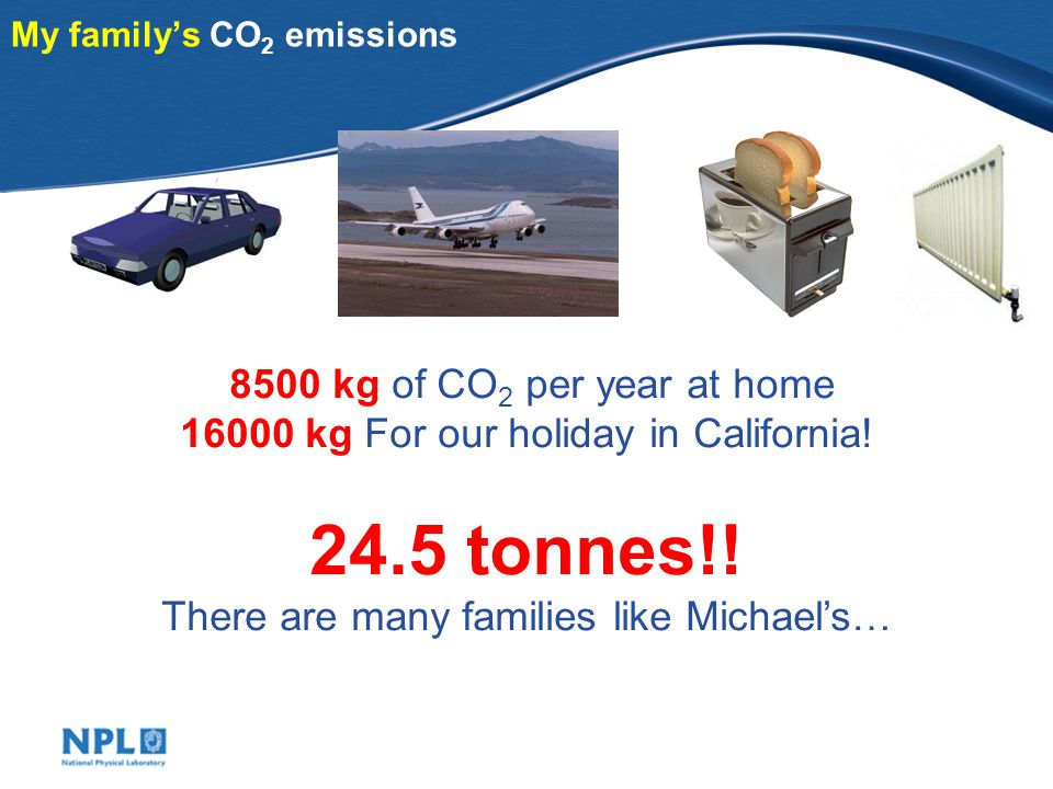 Michael's family CO 2 emissions 0.2 kg per mile 4000 miles per year 800 kg CO 2 /year 0.3 kg per mile per person 1000 miles per year 600 kg CO 2 /year 0.5 kg per kWh 7300 kWh per year 3650 kg CO 2 /year Holiday in California.