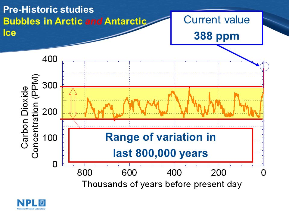 Milankovitch Cycles Did CO 2 cause the ice ages. No, CO 2 helped us escape from them.