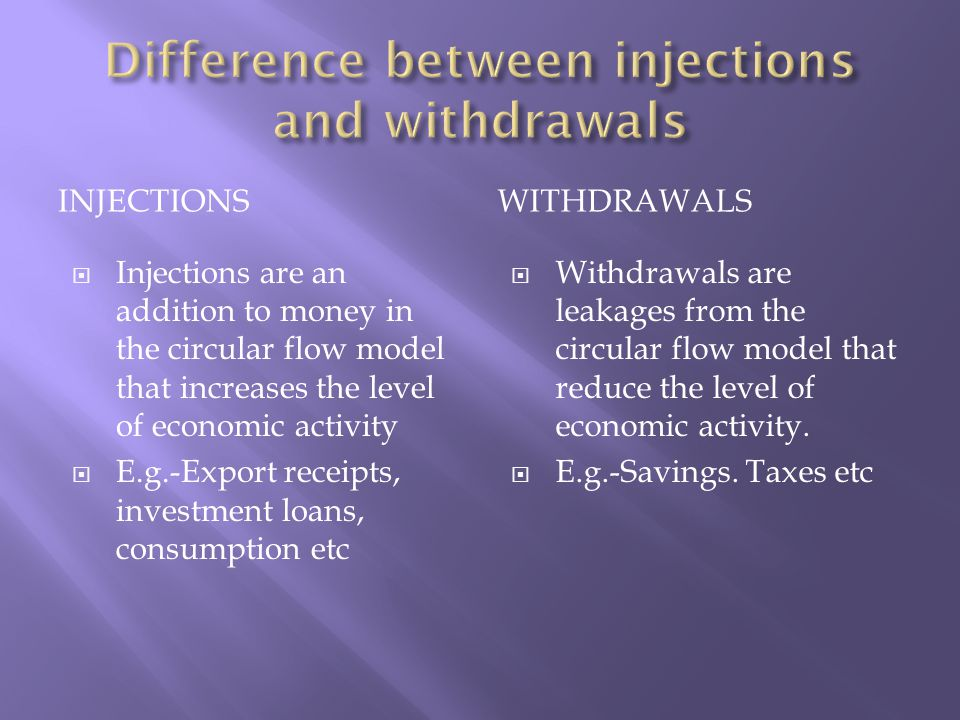 INJECTIONSWITHDRAWALS  Injections are an addition to money in the circular flow model that increases the level of economic activity  E.g.-Export receipts, investment loans, consumption etc  Withdrawals are leakages from the circular flow model that reduce the level of economic activity.