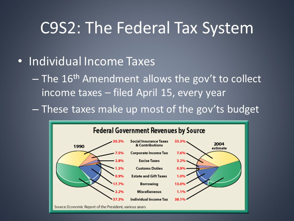 C9S2: The Federal Tax System Individual Income Taxes – The 16 th Amendment allows the gov't to collect income taxes – filed April 15, every year – These taxes make up most of the gov'ts budget