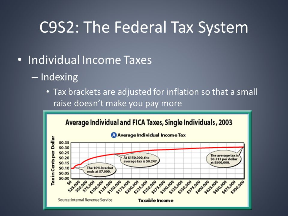 C9S2: The Federal Tax System Individual Income Taxes – Indexing Tax brackets are adjusted for inflation so that a small raise doesn't make you pay more