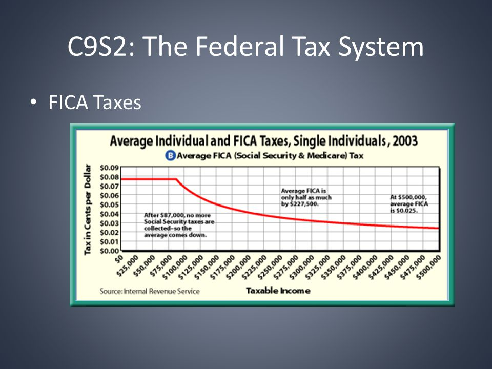 C9S2: The Federal Tax System FICA Taxes