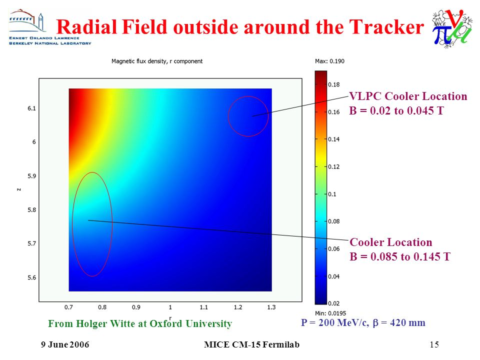 9 June 2006MICE CM-15 Fermilab15 Radial Field outside around the Tracker Cooler Location B = to T From Holger Witte at Oxford University VLPC Cooler Location B = 0.02 to T P = 200 MeV/c,  = 420 mm