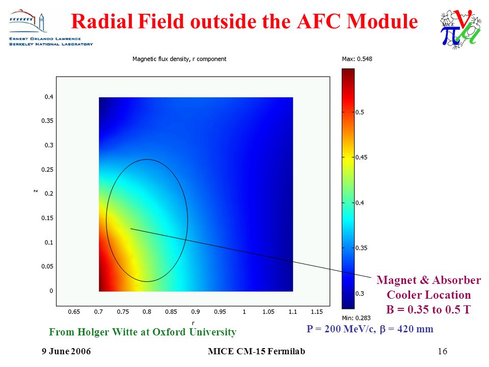 9 June 2006MICE CM-15 Fermilab16 Radial Field outside the AFC Module Magnet & Absorber Cooler Location B = 0.35 to 0.5 T From Holger Witte at Oxford University P = 200 MeV/c,  = 420 mm