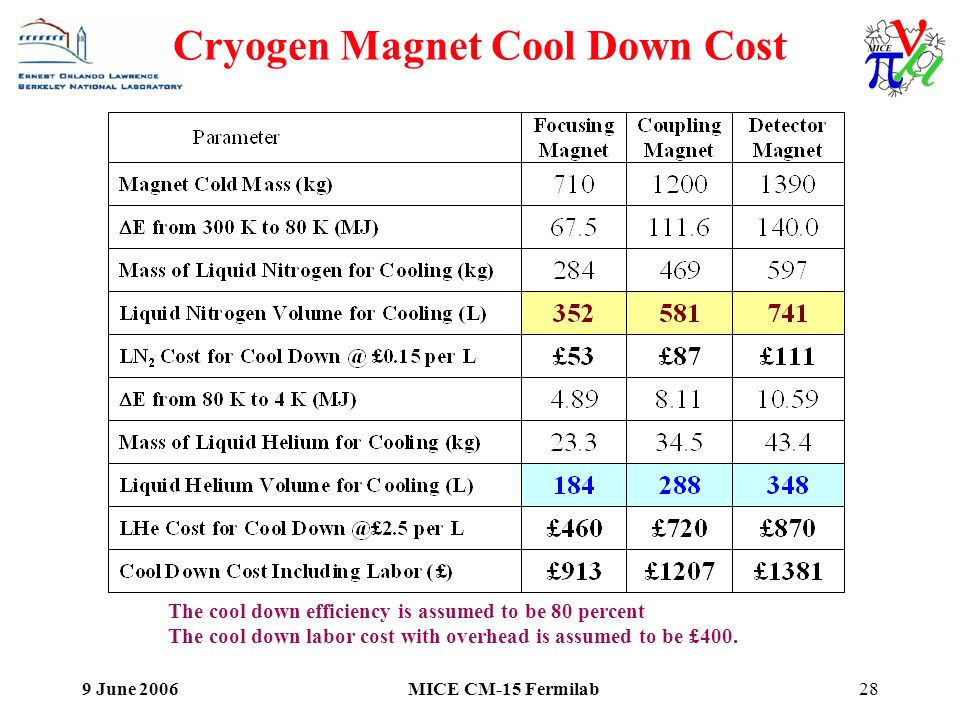 9 June 2006MICE CM-15 Fermilab28 Cryogen Magnet Cool Down Cost The cool down efficiency is assumed to be 80 percent The cool down labor cost with overhead is assumed to be £400.
