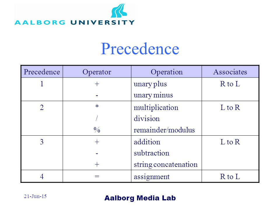 Aalborg Media Lab 21-Jun-15 Precedence OperatorOperationAssociates unary plus unary minus R to L 2*/%*/% multiplication division remainder/modulus L to R addition subtraction string concatenation L to R 4=assignmentR to L