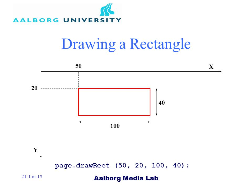 Aalborg Media Lab 21-Jun-15 Drawing a Rectangle page.drawRect (50, 20, 100, 40); X Y