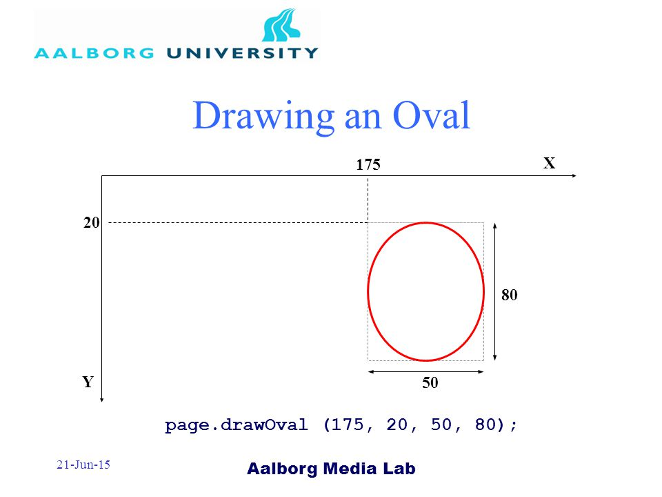 Aalborg Media Lab 21-Jun-15 Drawing an Oval page.drawOval (175, 20, 50, 80); X Y