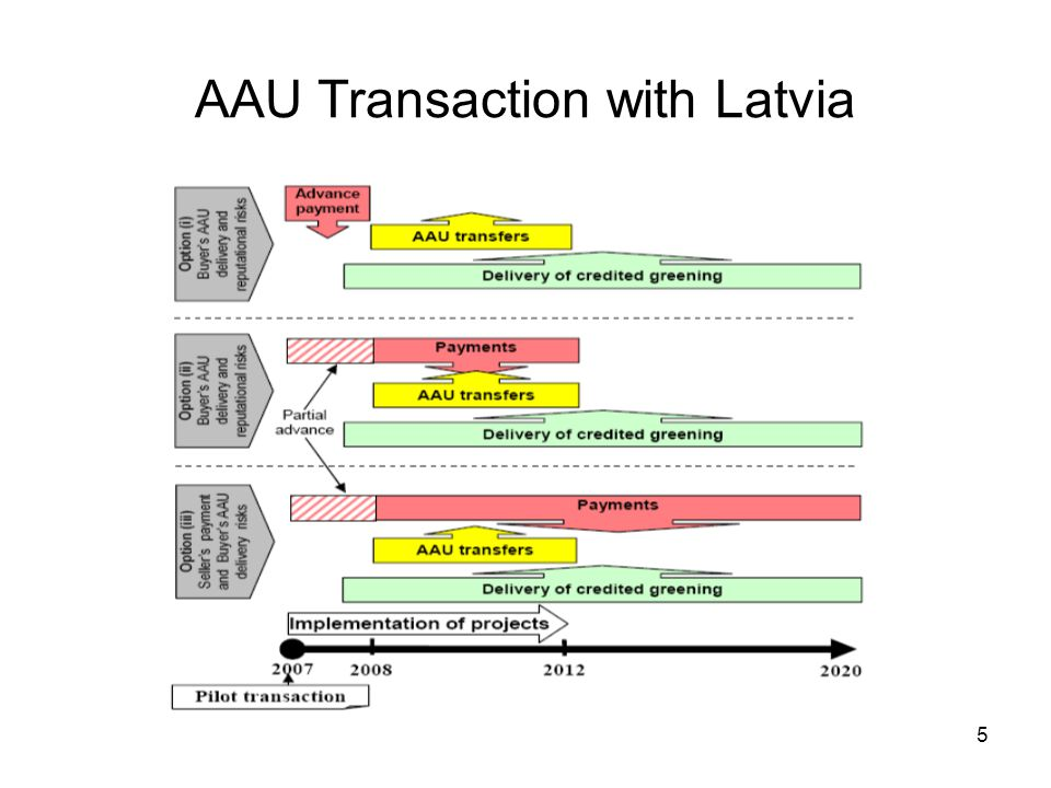 5 AAU Transaction with Latvia