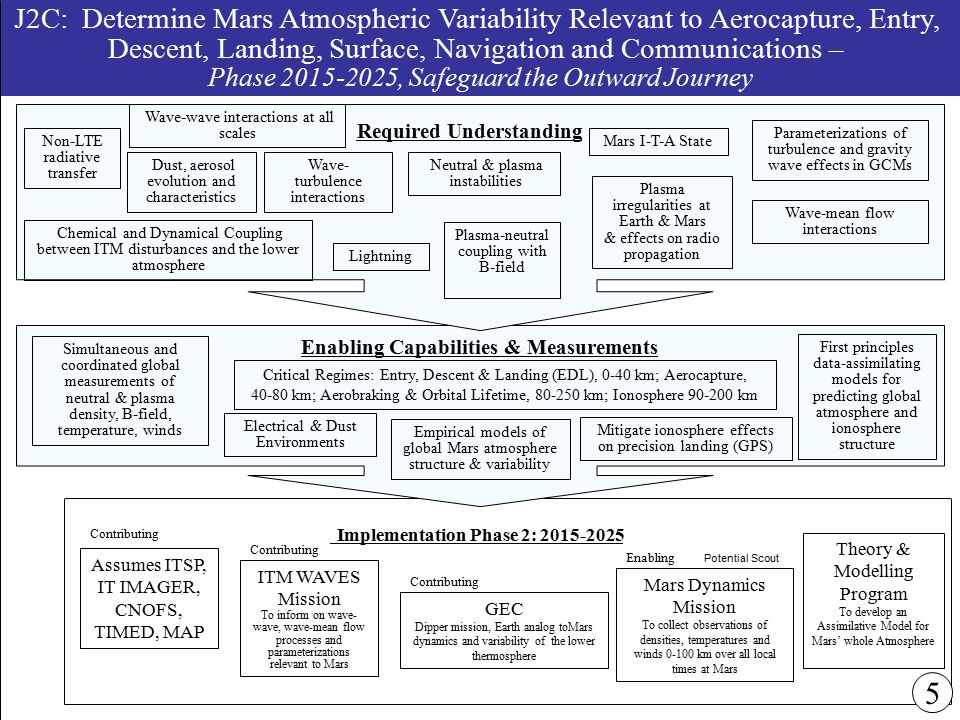 J2C: Determine Mars Atmospheric Variability Relevant to Aerocapture, Entry, Descent, Landing, Surface, Navigation and Communications – Phase 2015-2025, Safeguard the Outward Journey Theory & Modelling Program To develop an Assimilative Model for Mars' whole Atmosphere Mars Dynamics Mission To collect observations of densities, temperatures and winds 0-100 km over all local times at Mars Implementation Phase 2: 2015-2025 ITM WAVES Mission To inform on wave- wave, wave-mean flow processes and parameterizations relevant to Mars Empirical models of global Mars atmosphere structure & variability Simultaneous and coordinated global measurements of neutral & plasma density, B-field, temperature, winds Enabling Capabilities & Measurements Electrical & Dust Environments Required Understanding Dust, aerosol evolution and characteristics Wave-wave interactions at all scales Wave- turbulence interactions Parameterizations of turbulence and gravity wave effects in GCMs Wave-mean flow interactions Plasma-neutral coupling with B-field Non-LTE radiative transfer Plasma irregularities at Earth & Mars & effects on radio propagation Lightning Mitigate ionosphere effects on precision landing (GPS) Neutral & plasma instabilities First principles data-assimilating models for predicting global atmosphere and ionosphere structure Critical Regimes: Entry, Descent & Landing (EDL), 0-40 km; Aerocapture, 40-80 km; Aerobraking & Orbital Lifetime, 80-250 km; Ionosphere 90-200 km Potential Scout 5 GEC Dipper mission, Earth analog toMars dynamics and variability of the lower thermosphere Chemical and Dynamical Coupling between ITM disturbances and the lower atmosphere Mars I-T-A State Assumes ITSP, IT IMAGER, CNOFS, TIMED, MAP Enabling Contributing