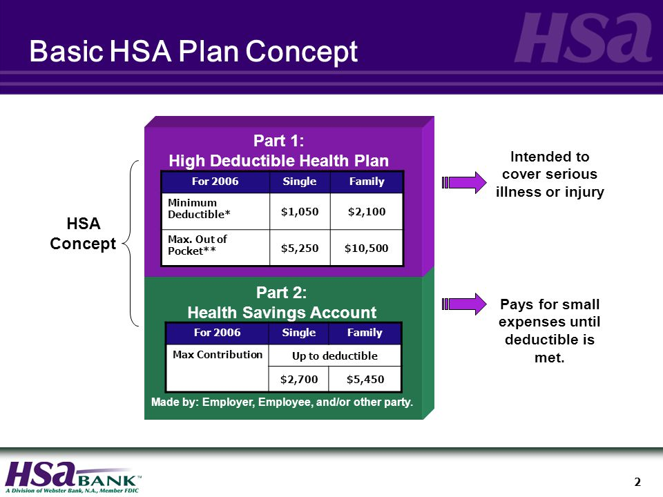 2 Basic HSA Plan Concept Part 1: High Deductible Health Plan Part 2: Health Savings Account Made by: Employer, Employee, and/or other party.