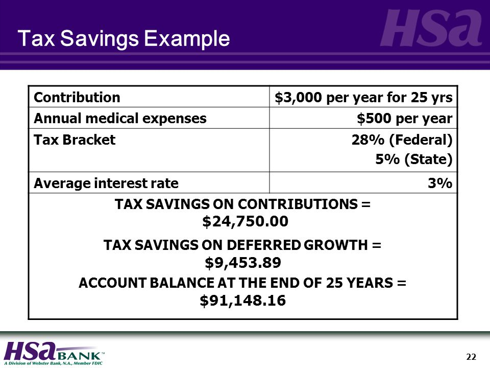 22 Tax Savings Example Contribution$3,000 per year for 25 yrs Annual medical expenses$500 per year Tax Bracket28% (Federal) 5% (State) Average interest rate3% TAX SAVINGS ON CONTRIBUTIONS = $24, TAX SAVINGS ON DEFERRED GROWTH = $9, ACCOUNT BALANCE AT THE END OF 25 YEARS = $91,148.16