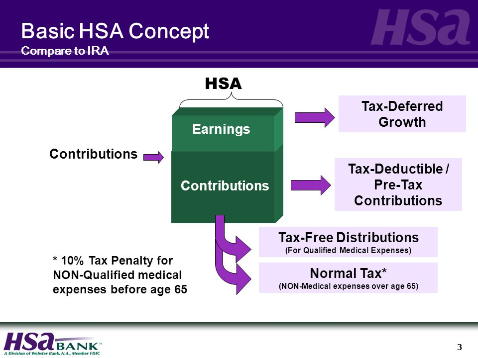 3 Basic HSA Concept Compare to IRA Contributions Earnings Tax-Deferred Growth Tax-Deductible / Pre-Tax Contributions Tax-Free Distributions (For Qualified Medical Expenses) HSA Normal Tax* (NON-Medical expenses over age 65) * 10% Tax Penalty for NON-Qualified medical expenses before age 65