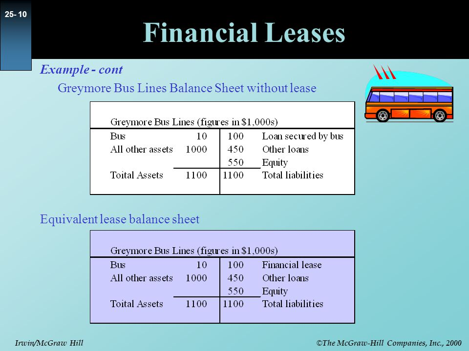 © The McGraw-Hill Companies, Inc., 2000 Irwin/McGraw Hill Financial Leases Example - cont Greymore Bus Lines Balance Sheet without lease Equivalent lease balance sheet