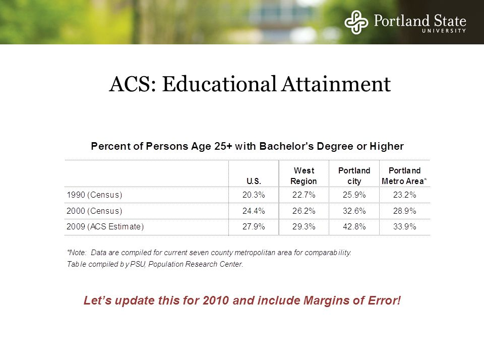ACS: Educational Attainment Let's update this for 2010 and include Margins of Error!