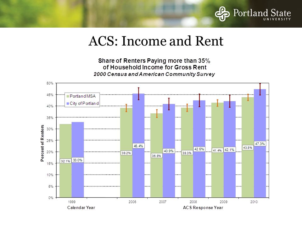 ACS: Income and Rent