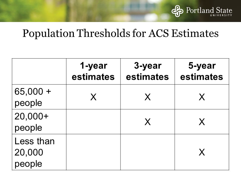Population Thresholds for ACS Estimates 1-year estimates 3-year estimates 5-year estimates 65,000 + people XXX 20,000+ people XX Less than 20,000 people X