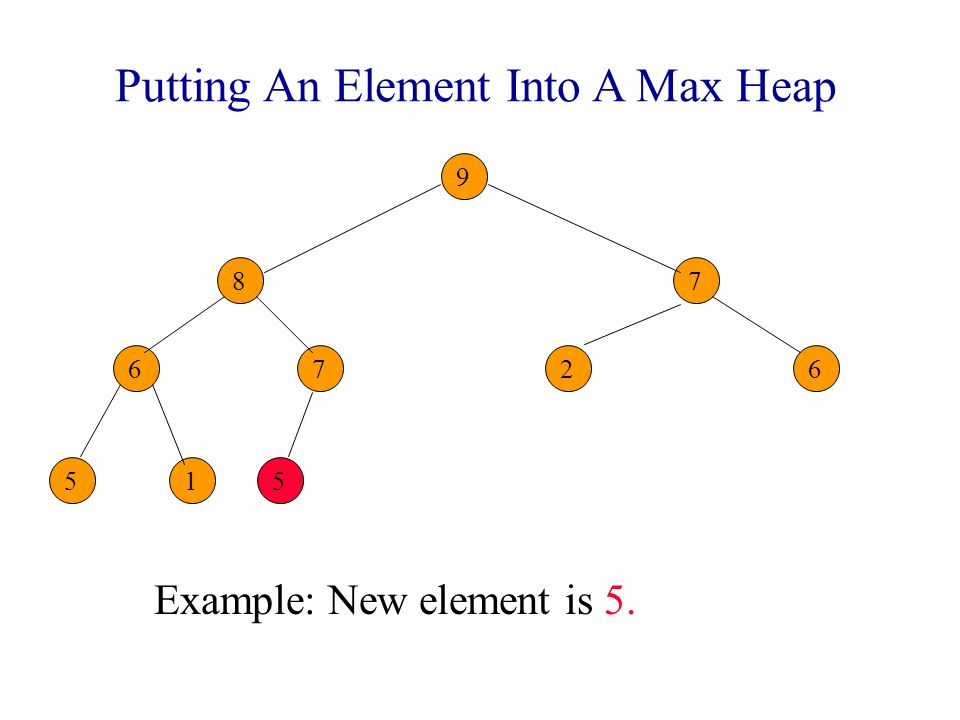 Putting An Element Into A Max Heap Example: New element is