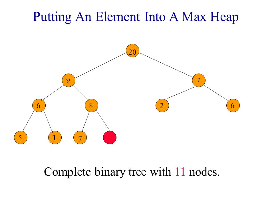 Putting An Element Into A Max Heap Complete binary tree with 11 nodes