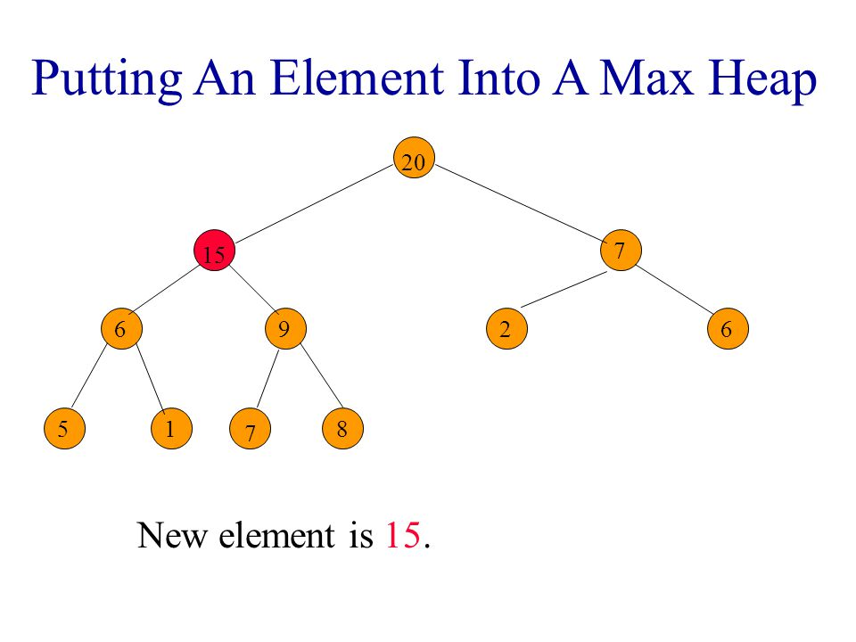 Putting An Element Into A Max Heap New element is