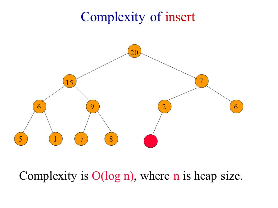 Complexity of insert Complexity is O(log n), where n is heap size