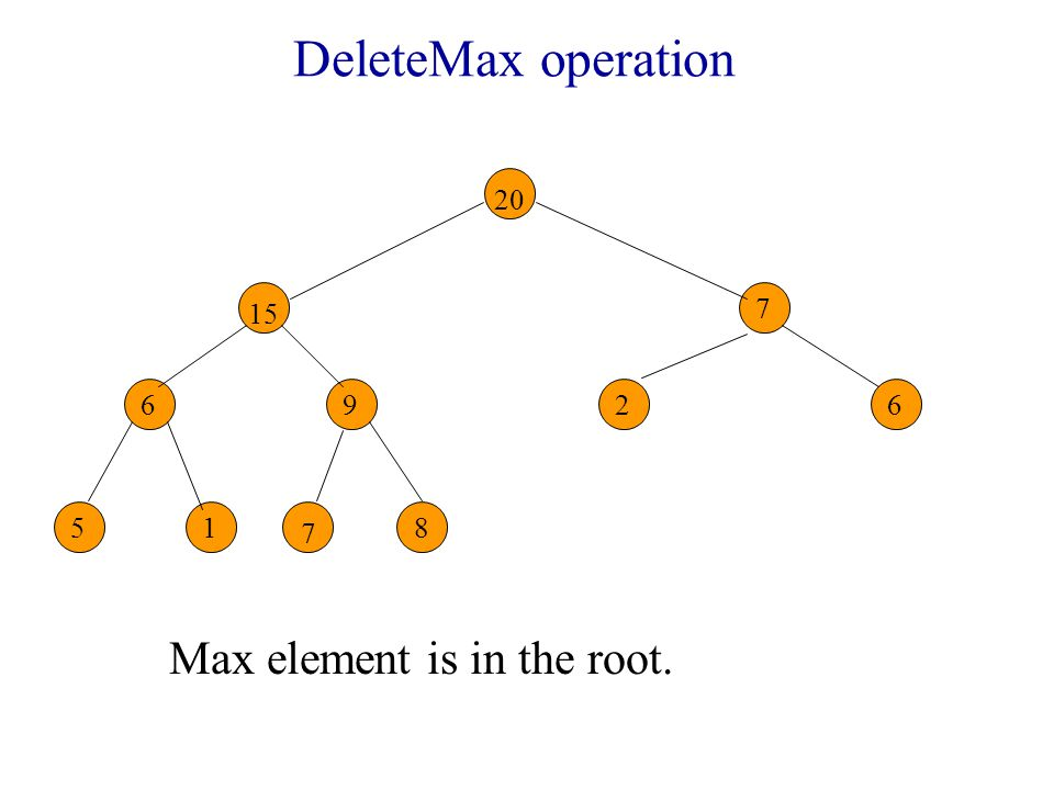 DeleteMax operation Max element is in the root