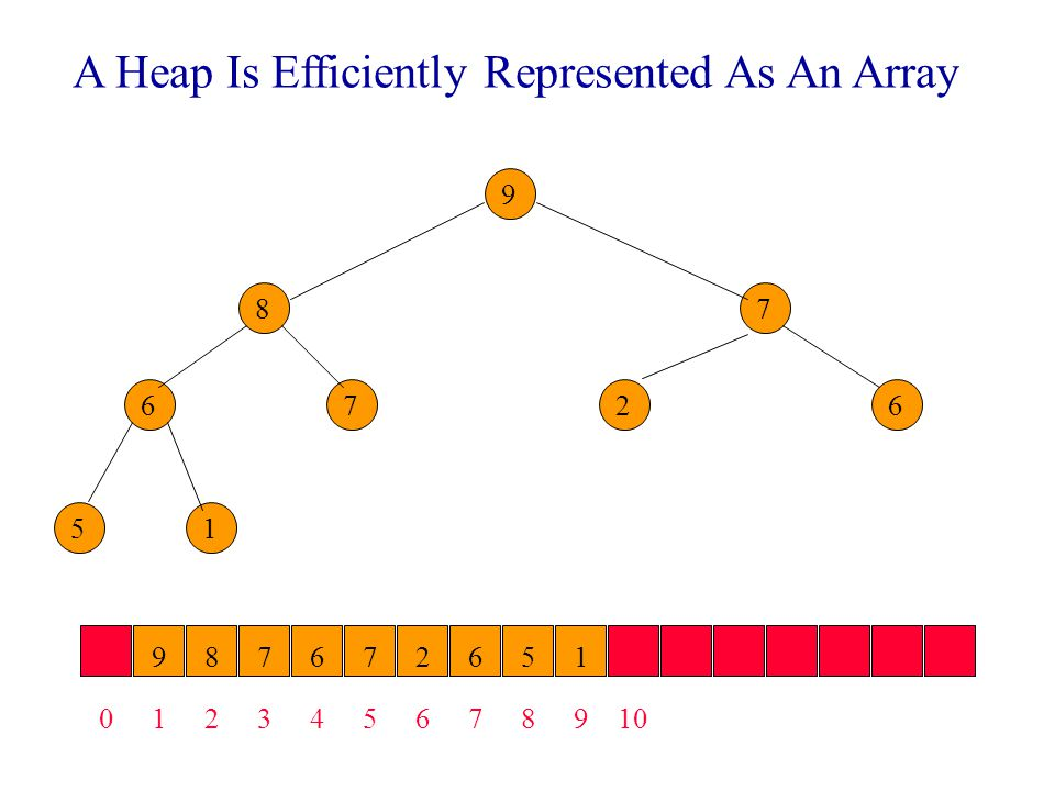 A Heap Is Efficiently Represented As An Array