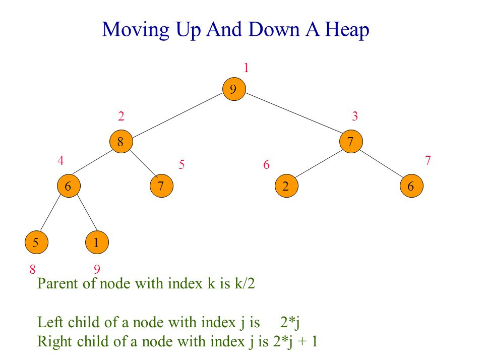Moving Up And Down A Heap Parent of node with index k is k/2 Left child of a node with index j is 2*j Right child of a node with index j is 2*j + 1
