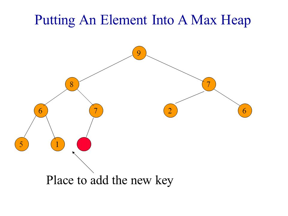 Putting An Element Into A Max Heap Place to add the new key