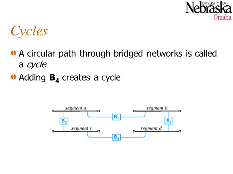 Cycles A circular path through bridged networks is called a cycle Adding B 4 creates a cycle