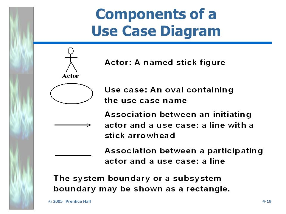 © 2005 Prentice Hall4-19 Components of a Use Case Diagram