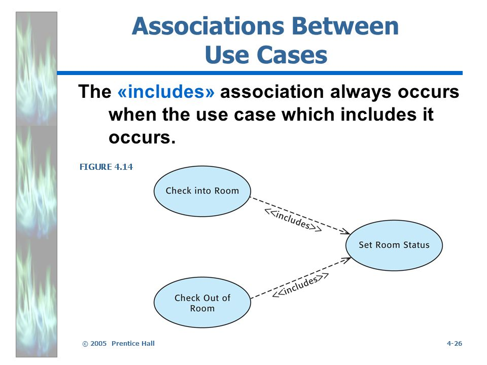 © 2005 Prentice Hall4-26 Associations Between Use Cases The «includes» association always occurs when the use case which includes it occurs.