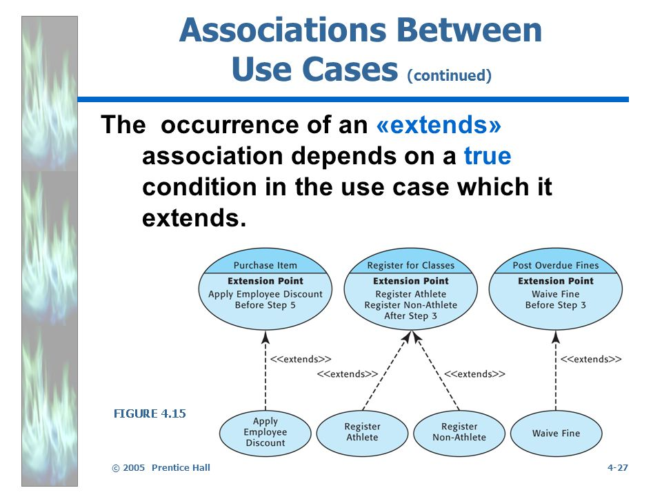 © 2005 Prentice Hall4-27 Associations Between Use Cases (continued) The occurrence of an «extends» association depends on a true condition in the use case which it extends.