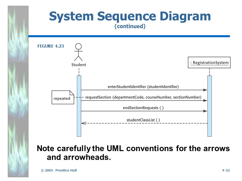 © 2005 Prentice Hall4-32 System Sequence Diagram (continued) Note carefully the UML conventions for the arrows and arrowheads.