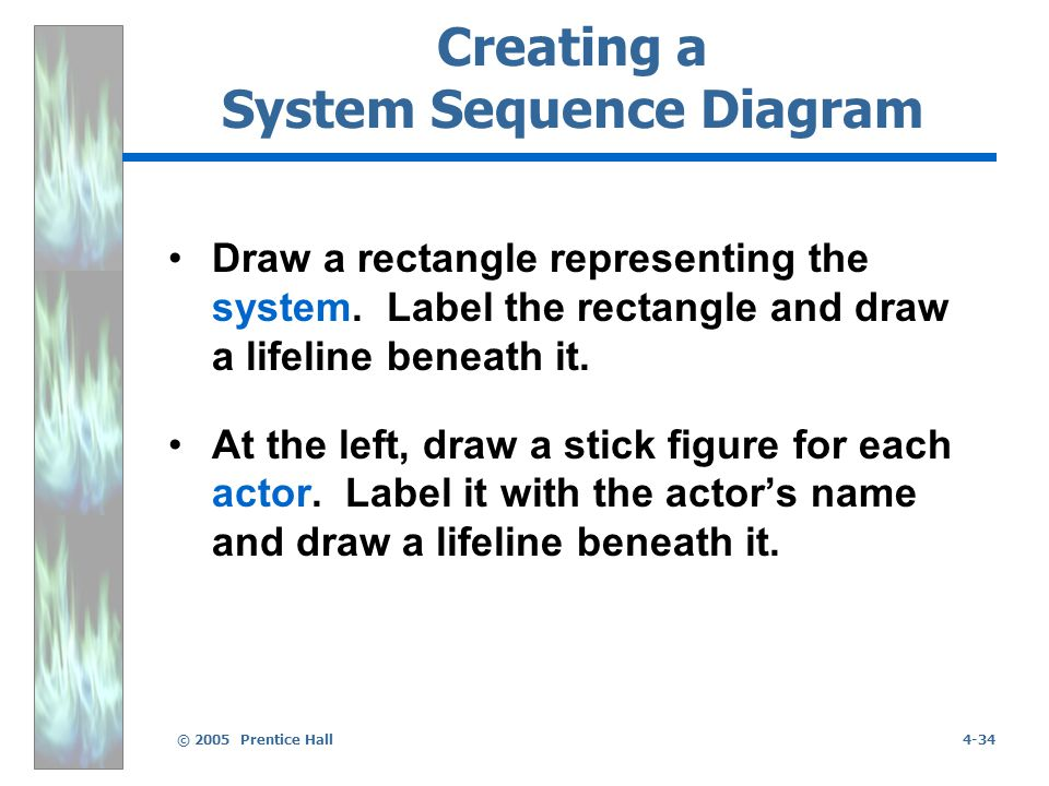 © 2005 Prentice Hall4-34 Creating a System Sequence Diagram Draw a rectangle representing the system.