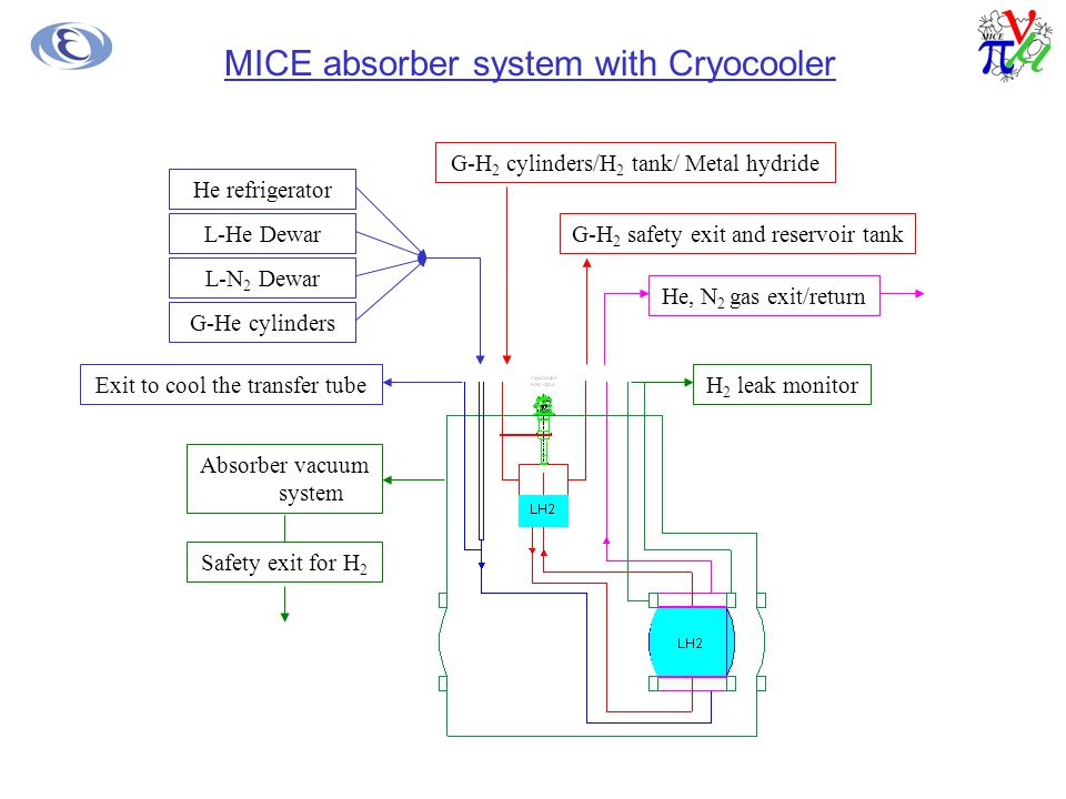 MICE absorber system with Cryocooler He refrigerator Exit to cool the transfer tube G-H 2 cylinders/H 2 tank/ Metal hydride G-H 2 safety exit and reservoir tank He, N 2 gas exit/return H 2 leak monitor L-He Dewar L-N 2 Dewar G-He cylinders Absorber vacuum system Safety exit for H 2