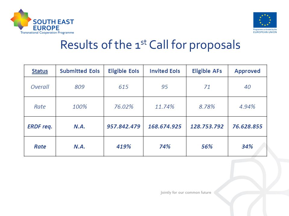 StatusSubmitted EoIsEligible EoIsInvited EoIsEligible AFsApproved Overall Rate100%76.02%11.74%8.78%4.94% ERDF req.N.A RateN.A.419%74%56%34% Results of the 1 st Call for proposals