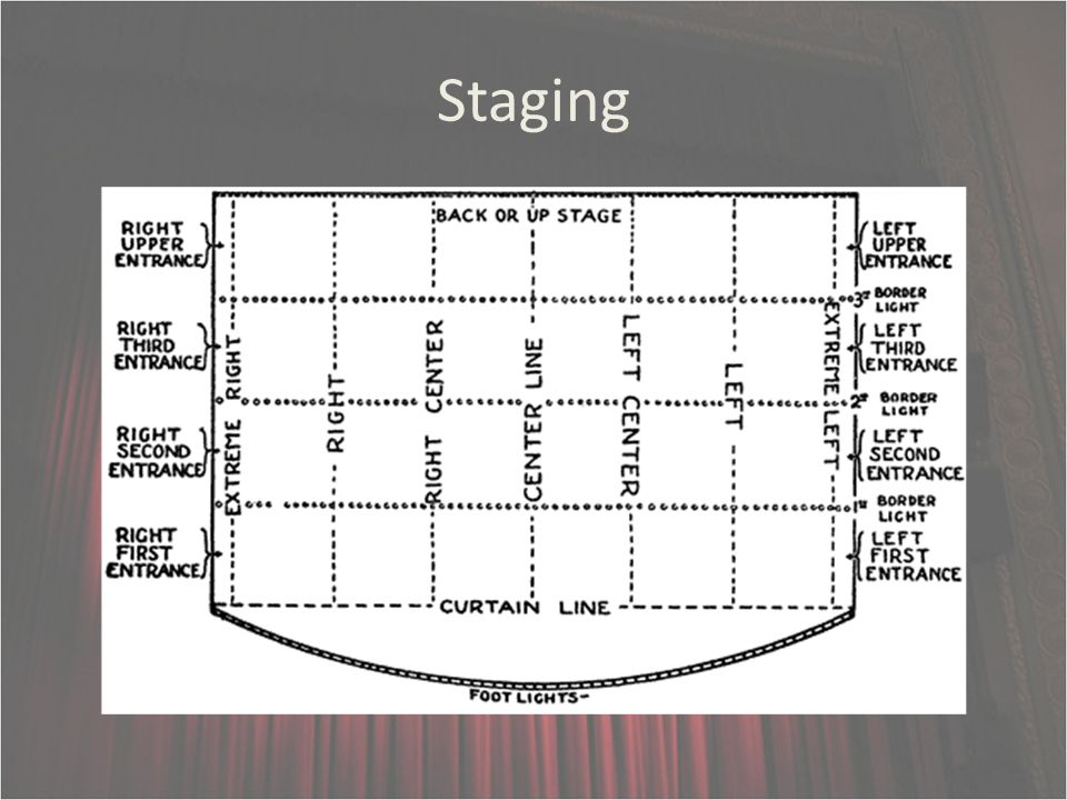 Basic Principles Of Theater Production Hegel Tsai Ppt Download