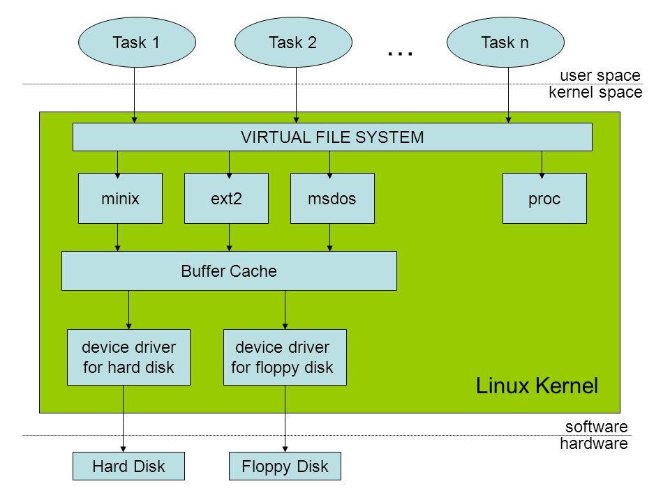 Linux Filesystem Features Evolution Of A De Facto Standard File