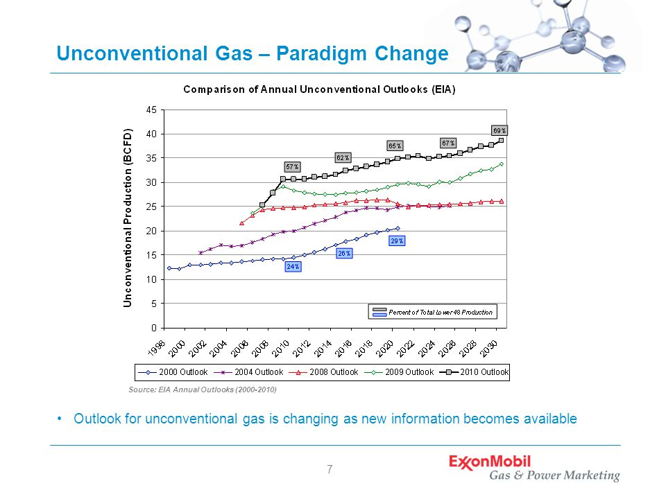 7 Unconventional Gas – Paradigm Change Outlook for unconventional gas is changing as new information becomes available Source: EIA Annual Outlooks ( )