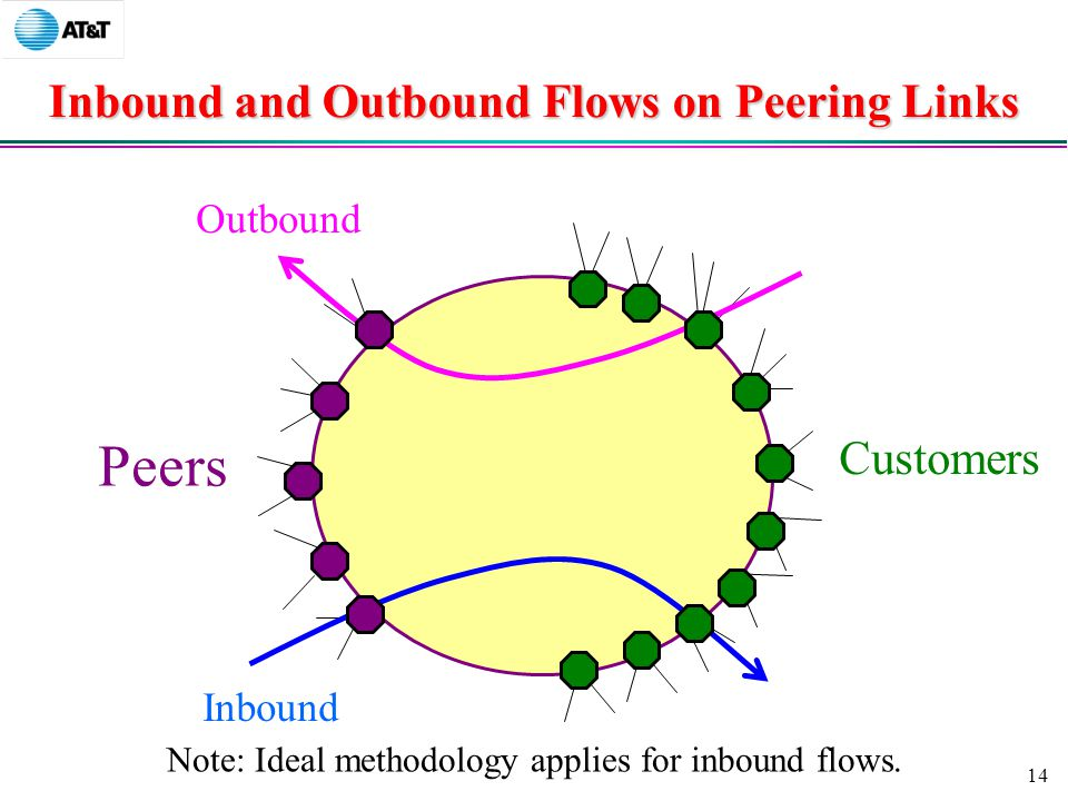 14 Inbound and Outbound Flows on Peering Links Peers Customers Inbound Outbound Note: Ideal methodology applies for inbound flows.